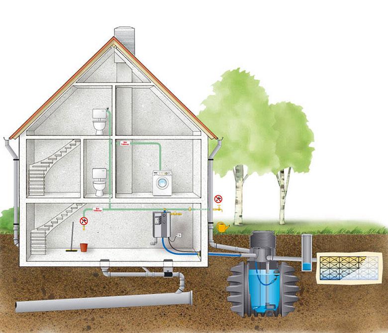Implantation des cuves de récupération d'eau